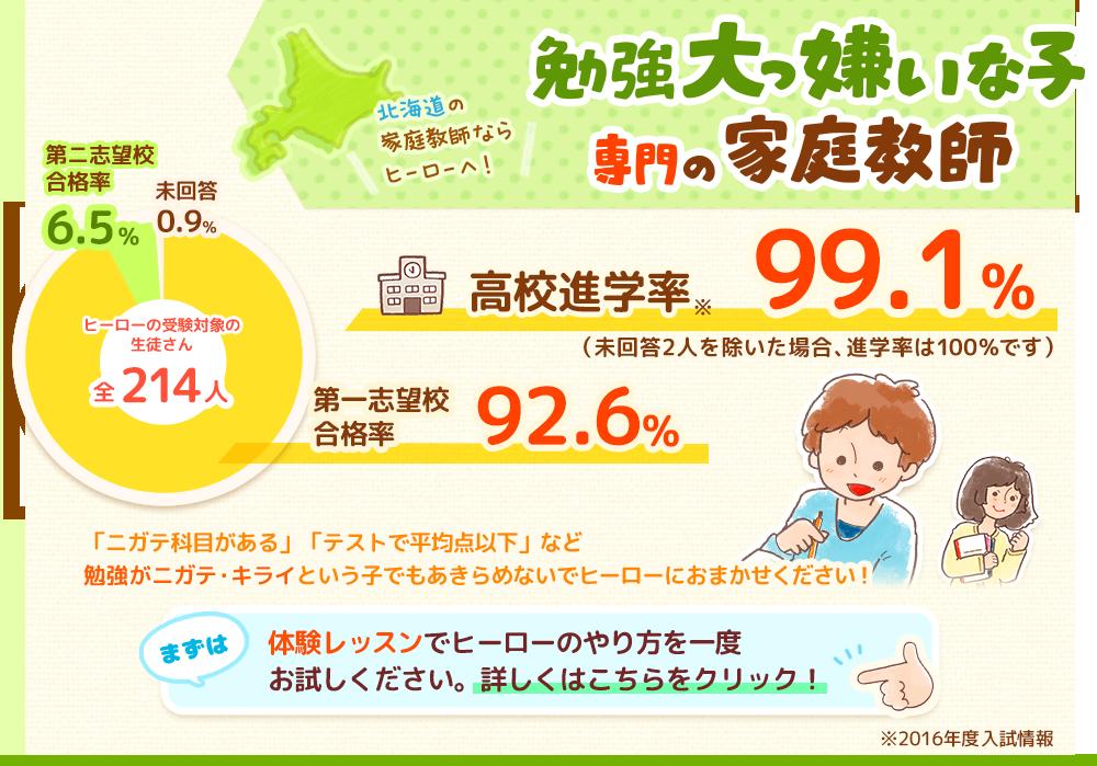 北海道で家庭教師を始めるなら家庭教師のヒーローへ!🏫入試進学率99.1%