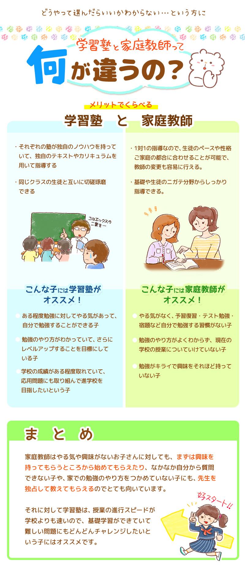 塾や個別指導と家庭教師って何が違うの?