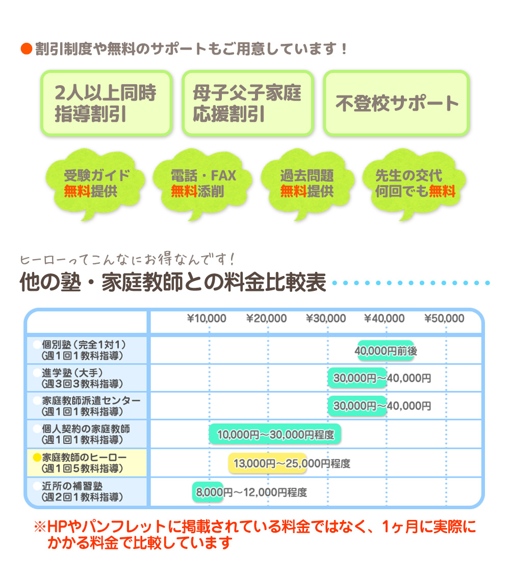 他の塾・家庭教師との料金比較表